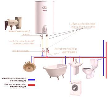kako spojiti grijač tople vode bez rezervoara štreberice izlazeći na čikago